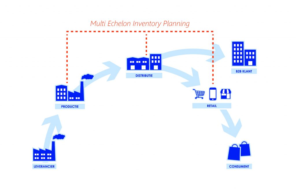 Wat is Multi Echelon Inventory Planning?