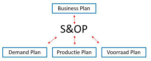 Sales & Operations Planning (S&OP)